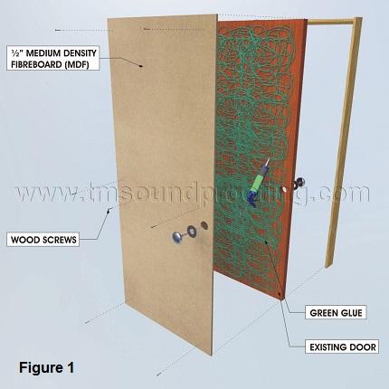 How to Soundproof a Door, Detailed Instructions | Trademark