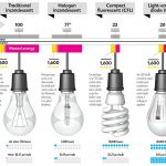 Buying a light bulb