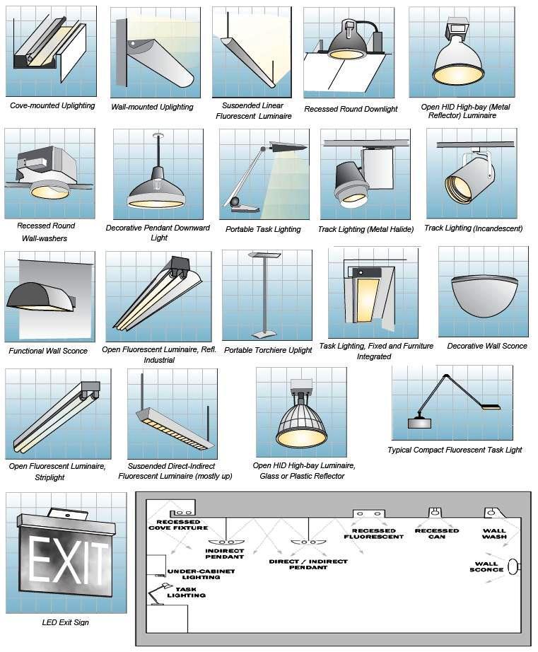 Different lighting fixtures