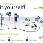 Install the new spotlights outdoors