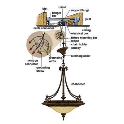 installing chandeliers