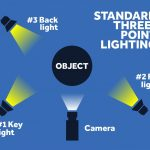 Low budget video lighting